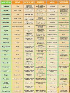 essential oil uses chart.  I'm using essential oils in scrubs, lotions and deodorant so I will be referring to this often!