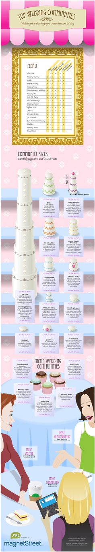 Lifestyle Infographics > Top 10 Wedding Websites #infographic