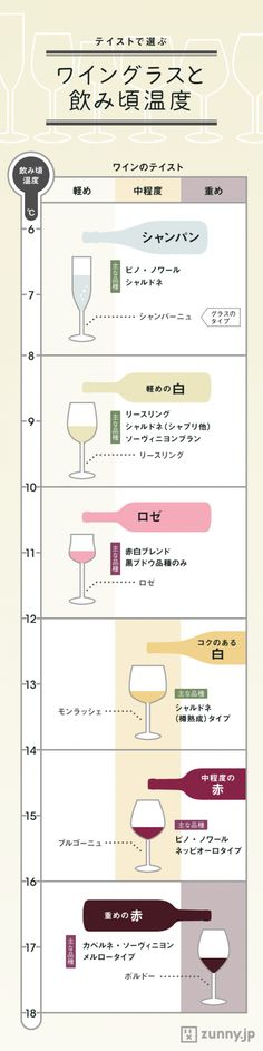 ワインの種類で決まる!「ワイングラスの選び方」 | ZUNNY