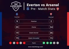 Everton Football Club are winless in 5, Arsenal are on a 3-game winning streak. Upset on the cards tonight? Hours left for deadline! Pick your Fantasy Football weekly teams on www.matchkings.com now! #MatchKhelo  #pl #fpl #fantasysoccer #soccer #fantasyfootball #football #fantasysports #sports #fplindia #fantasyfootballindia #sportsgames #gamers #stats #fantasy #everton #afc #arsenal #gunners #COYG #EVEARS