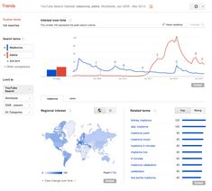 #Google Trends Now Shows #YouTube Searches
