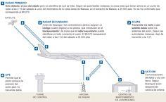 Sistema de comunicación de un avión comercial   Media   EL PAÍS