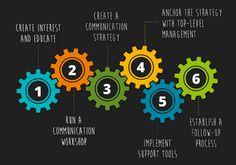 6 steps toward effective team communication