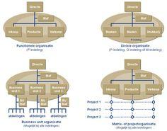 Soorten organisatiestructuren  Aan de basis van elke organisatie structuur ligt zoals gezegd de indeling naar organisatiefuncties (F–indeling). Indien we van dit principe afwijken, en niet de F–indeling als uitgangspunt nemen, ontstaat een divisie organisatie. Onder de directie (raad van bestuur) en de staf vindt een indeling naar geografische–, product, of marktdivisies plaats.