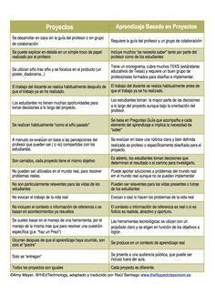DIFERENCIAR LOS PROYECTOS DEL APRENDIZAJE BASADO EN PROYECTOS