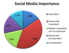 "This is a terrible use of graphs.  Clearly, someone doesn't even know what social ""media"" is."