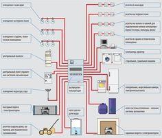Разделение электропроводки на контуры