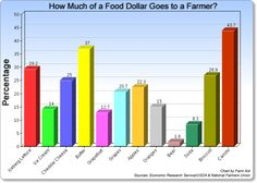 farmer's aid Orange Ice Cream, Food Policy, Farmer, A Food, Beer, Chart, Style, Root Beer