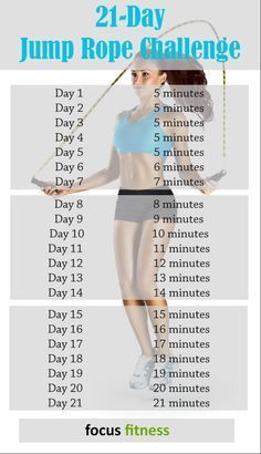 21 day jump rope challenge to burn fat. This cardio workout challenge is the best way to lose weight and strengthen your body. Fitness Workouts, Fitness Herausforderungen, Fitness Motivation, Health Fitness, Fitness Quotes, Yoga Workouts, Planet Fitness, Women's Health, Fitness Tracker