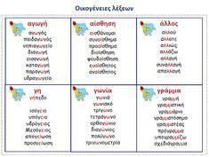 Greek Language, Speech And Language, Grammar Posters, Grammar Exercises, Teaching Methods, School Psychology, School Lessons, Home Schooling, Summer School