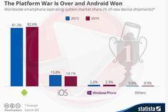 Proizvođači pametnih telefona natječu se kao nikad na tržištu i situacija im se mijenja iz dana u dan no ako se netko ne mora brinuti za svoju poziciju to su svakako Google i Apple jer Android i iOS s
