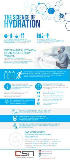 The Science of Hydration