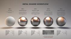 Configuração de materiais para 3D