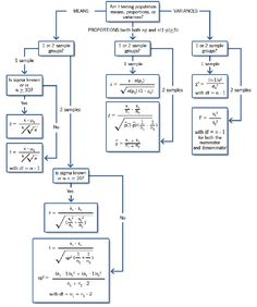 Hypothesis Testing Decision Tree to help decide which of the many inference procedures to use. Statistics Cheat Sheet, Statistics Notes, Statistics Help, Data Science, Computer Science, Calculus, Algebra, Decision Tree, Physics And Mathematics