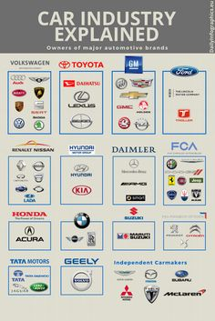 Owners of major car manufacturers is part of Car throttle - More memes, funny videos and pics on Mécanicien Automobile, Automobile Companies, Nissan, Car Brands Logos, All Car Logos, Car Symbols, Car Facts, Car Care Tips, Car Throttle