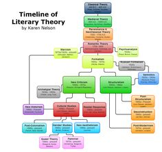 Timeline of Literary Theory -- you can save your charts and embed them in presentations later. Looks very interesting. History Of English Literature, Teaching Literature, World Literature, American Literature, Teaching Writing, Teaching English, Writing Tips, English Teachers, Postmodern Literature