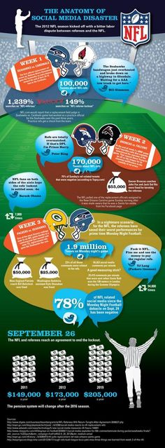 Infographic Ideas infographic nfl : Denver Broncos vs New England Patriots Computer Simulation Betting ...