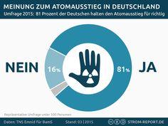 Meinung zum Atomausstieg in Deutschland #infographic #energy #nuclear #atomkraft #infografik #deutschland