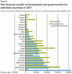 Net wealth in the world.