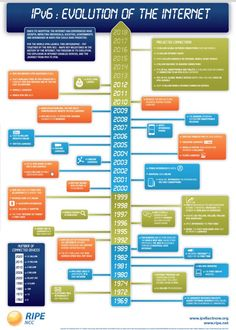 Evolution of the #Internet #infographic