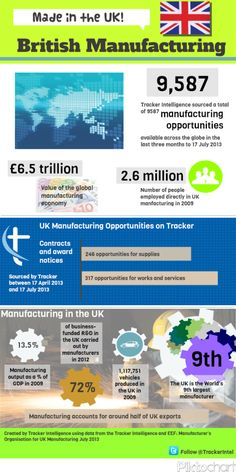 Made in the UK - UK manufacturing facts and figures