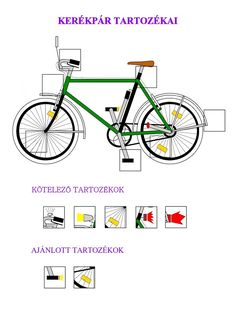 demonstrációs interaktív tábla |Kresz oktatás kisgyermekek részére Bicycle, Bike, Bicycle Kick, Bicycles