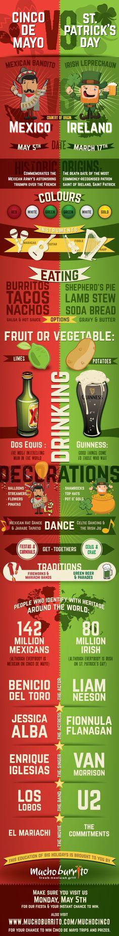 Cinco de Mayo VS St. Patrick's Day [infographic]