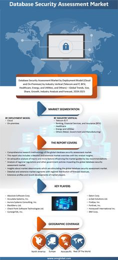 The database security assessment market is anticipated to have substantial growth in the forecast period (2019-2025). A database security assessment is a tool that assists in the identification of attacks, and malicious activities in a database. Further, this system enables the critical valuation of data and information contained in a database. Security Assessment, Secondary Research, Sql Injection, Market Segmentation, Financial Analysis, Swot Analysis, Market Research, Big Data