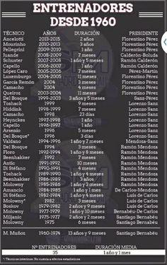Futbol de Locura: Entrenadores del Real Madrid desde 1960