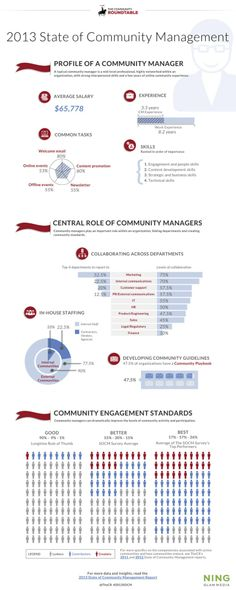 Infographic: The Value of Community Management - Cultivating Community #communitymanagement