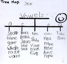 Tree Map for Classifying Things and Ideas - Vowels