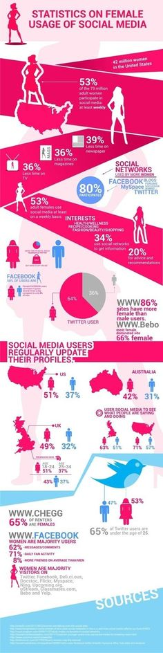 Donne e Social Network | Statistiche in Infographic | Marketing & 2.0 | Scoop.it