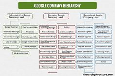 Google Company Hierarchy Software Programmer, Software Testing, Organizational Chart, Organizational Structure, Google Company, Company Structure, System Administrator, Web Technology, Business Analyst
