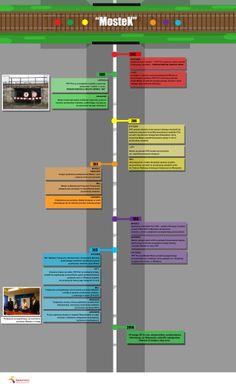 Infografika przedstawiająca historię mostka. 19.02.2014 r.