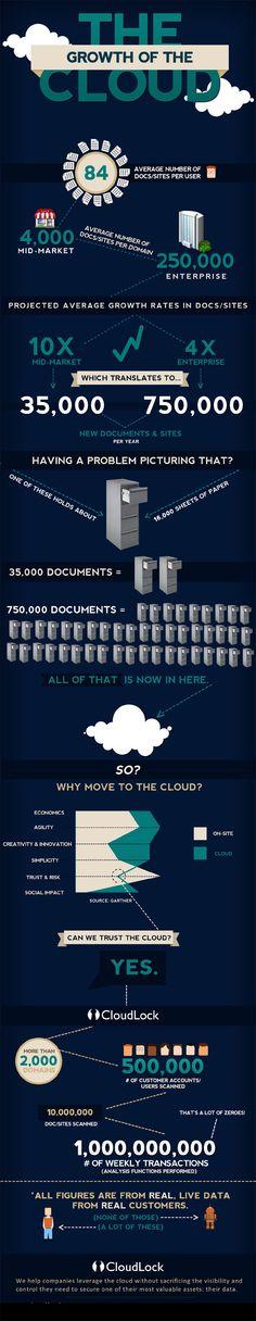 The growth of the cloud [infographic] - Cloud Computing News Le Cloud, Cloud Data, Certificates Online, Computer Security, Computer Network, Cloud Computing, Big Data, Software Development, Marketing Digital