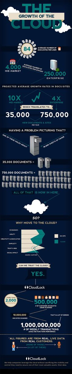 The growth of the cloud - infographic by CloudLock - shows you how the cloud help solving issues.