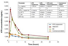 Figure 6 Means of plasma concentrations-time profiles and in vivo pharmacokinetic parameters (inset) of optimized ATR SNEDDS and optimized ATR solid NS versus ATR suspension and commercial tablets.