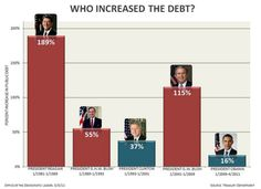 """Who increased the debt?"""