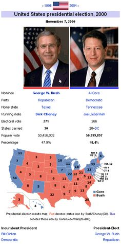 a state by state analysis of the 2000 presidential election bush vs gore Interesting facts about the 2000 presidential election before the 2000 election, the last time the president won the electoral vote without winning the popular vote was in 1888 grover cleveland beat benjamin harrison by 08% in the popular vote, but harrison won the election bush won 1803 more counties than gore won.