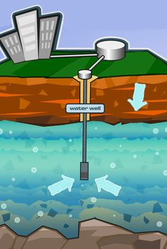 groundwater well illustration