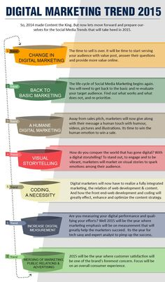 Awesome! What is Digital Marketing