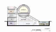 Planetaryum ve Bilim Müzesi