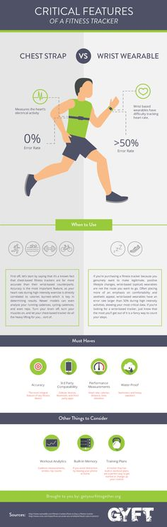 Buying a #FitnessTracker is way more confusing than it needs to be. Find one that fits your lifestyle, not necessarily the one of an Olympic athlete. #Infographic #Wearable