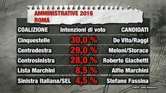 il popolo del blog,: sondaggi per elezioni sindaco a roma