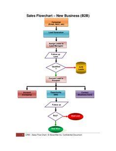 Sales Process - B2B / B2C
