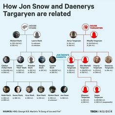 Game of Thrones family tree...Starks and Targaryen