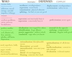defense mechanisms|| social work scrapbook