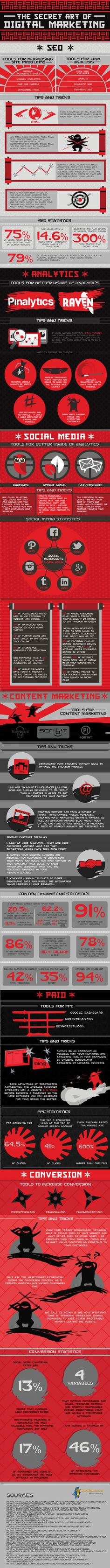 Les 6 àrees del màrqueting digital