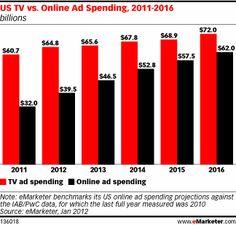 US TV vs. Online Ad Spending, 2011-2016, as of Jan 2012