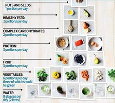 The secret to losing weight? Eat more, says Amelia Freer   Daily Mail Online